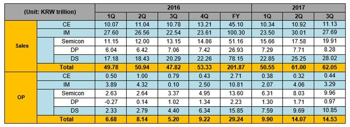 samsung-wyniki-3q2017 Wyniki Samsunga za III kwartał 2017 roku