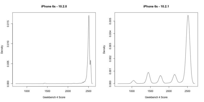 iphone6sgeekbench-850x425 Apple przyznaje się do spowalniania starszych iPhone'ów