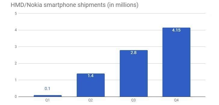 hmd-global-wyniki Czy HMD Global ma szansę konkurować z czołowymi producentami smartfonów? Wyniki sprzedażowe są coraz lepsze