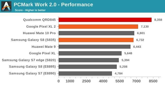 sd845-bench1 Snapdragon 845 w benchmarkach: oto układ, który będzie napędzać tegoroczne flagowce