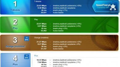 Photo of Ranking SpeedTest.pl – wyniki za kwiecień 2019